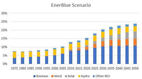 Renewables in Total Energy Consumption for OECD Countries EnerBlue scenario