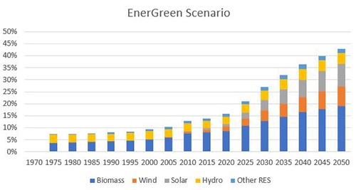 Renewables in Total Energy Consumption for OECD Countries EnerGreen scenario