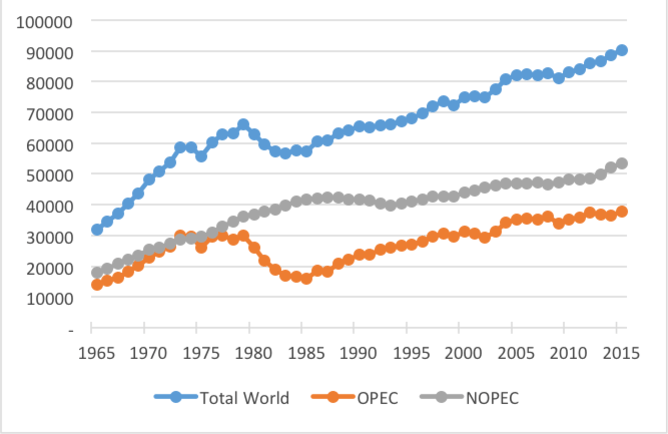 World oil production evolution 2016 graph