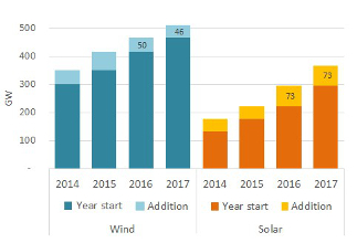 global cumulative wind and solar capacities