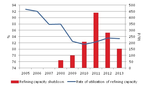 Utilisation rate of the European Union refining capacity (%) and capacity shutdown (kb/d)