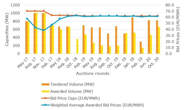 Weighted average awarded bid prices for onshore wind for Germany