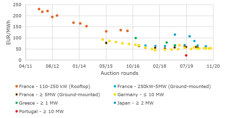 Weighted average bid prices for solar PV