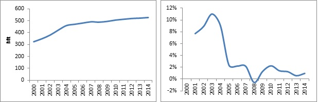 Growth in Russian liquids output