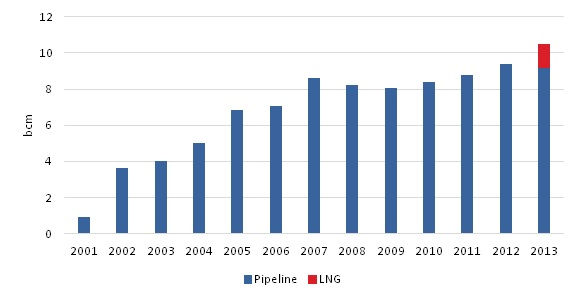 Natural Gas imports in Singapore