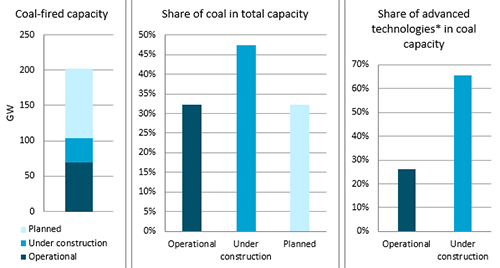 Coal Capacity to Nearly Triple, Although Majority to be High Efficiency