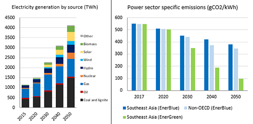 If Coal Maintains Relative Share of Electricity Generation (As Expected), Decrease in Power Sector CO2 Emissions Will be Limited