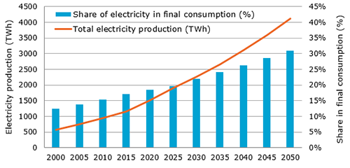 Total Electricity Production Could Triple by 2050