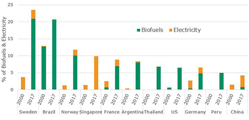 Biofuels Advancing More Significantly Than Electricity in Transport
