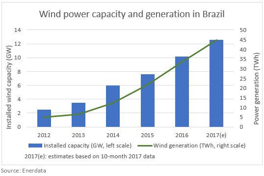 Wind capacity in Brazil