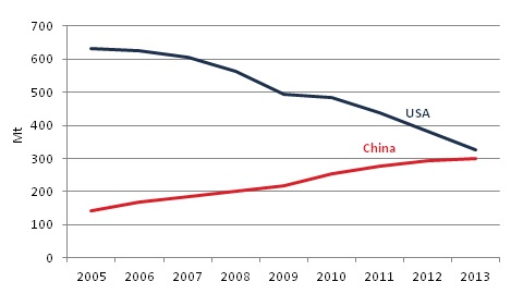 Net oil imports (crude and petroleum products) in China and the USA (2005-2013)