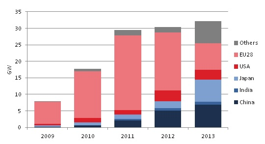 PV new installed capacities in the world in 2013
