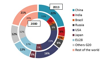Primary energy consumption evolution by countries between 2000 and 2013