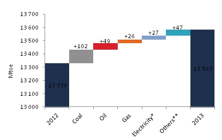 World primary energy consumption evolution in 2013 (Mtoe)