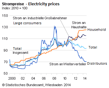 German residential electricity prices doubled between 2000 and 2014