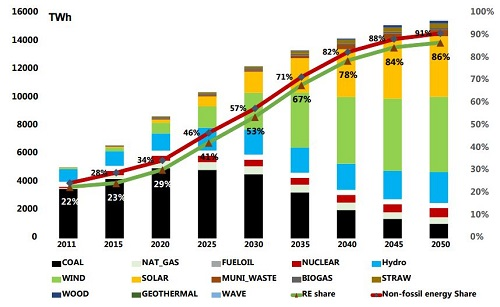 Renewables could represent 86% of China's power mix in 2050