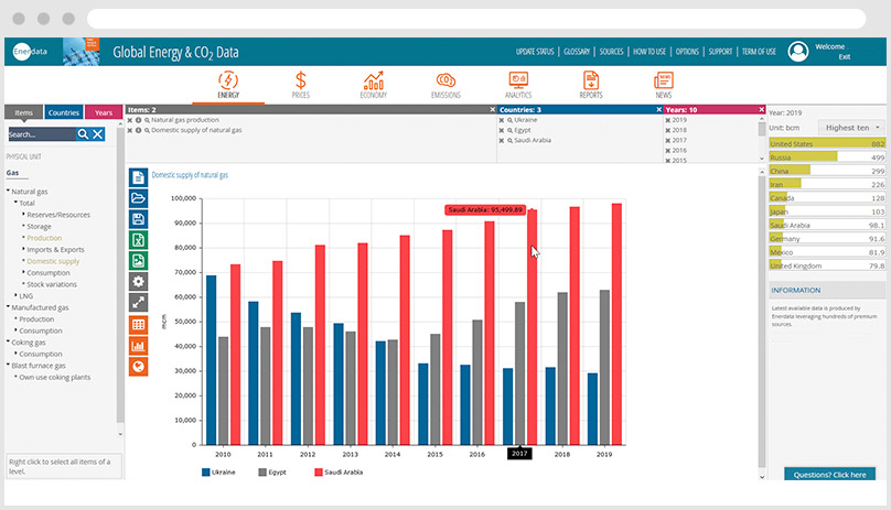 Global Energy Data - Domestic Gas Supply