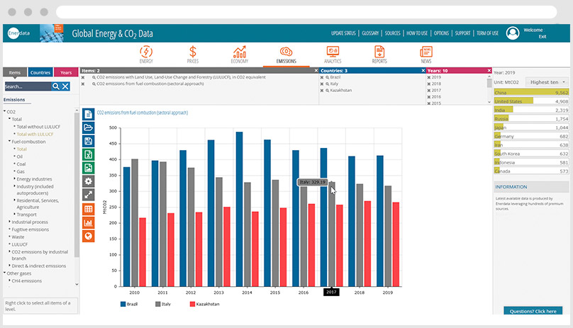 Global Energy Data - CO2 emissions